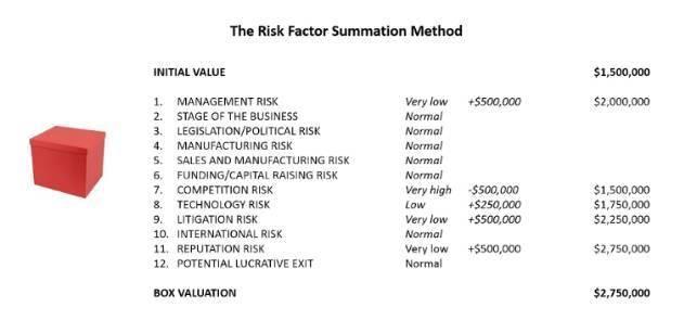 【新加坡公司注册小知识】智霖君详解新加坡企业价值评估九大方法(A)!