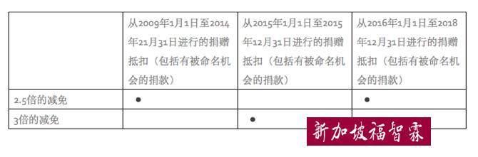 【新加坡公司注册小知识】一起看视频,行善还可以抵税?