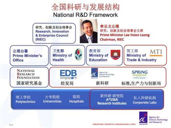 几张图带你了解新加坡科研与发展结构?