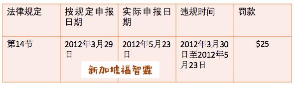 """【新加坡公司注册小知识】""""新加坡商业名称注册法""""下企业常犯错误!"""