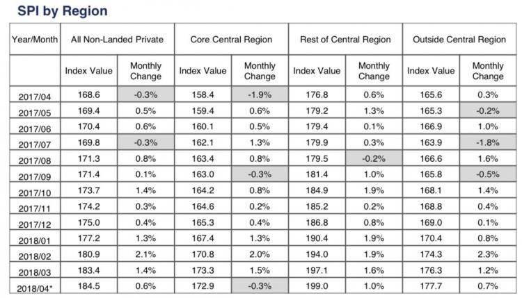 WOW!新加坡非有地私宅转售价连续第九个月上涨!