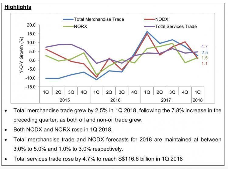 一起来看看新加坡在2018年第一季度的贸易表现数据~!