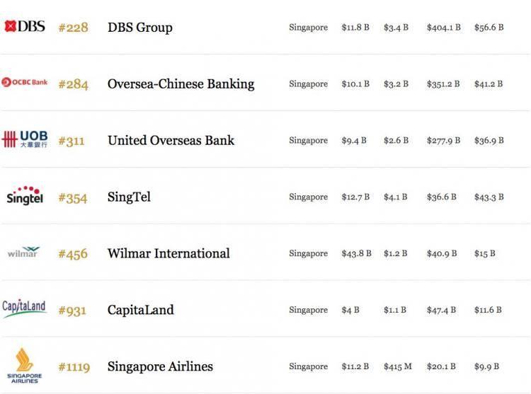 福布斯全球2000强榜单有15家新加坡公司入选!