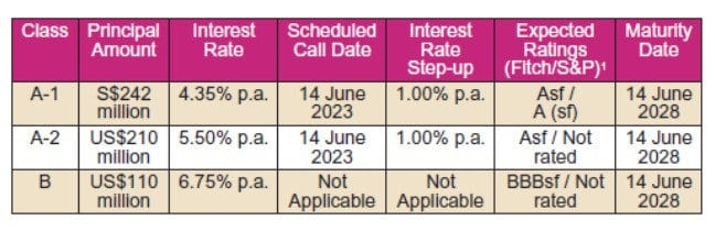 新加坡淡马锡旗下Azalea发行,私募基金债券认购率达7.4倍