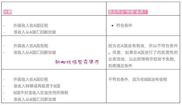 【新加坡公司注册小知识】详解新加坡税务居民的免税权(二)!