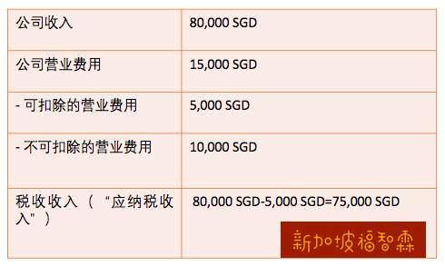 【新加坡公司注册小知识】记住啦!属于新加坡公司运营费用的开支!