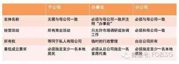 【新加坡公司注册小知识】要注册新加坡公司了,应该选择什么样的商业实体呢?看这里
