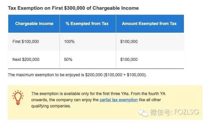 【新加坡公司注册小知识】在新加坡,常见的税务减免讯息一二三!
