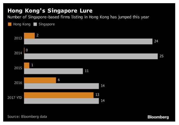 上半年六家新加坡公司赴港IPO,股价多与发售价接近或更低