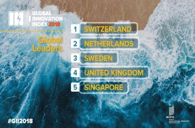 全球创新指数,新加坡排名升至第五!