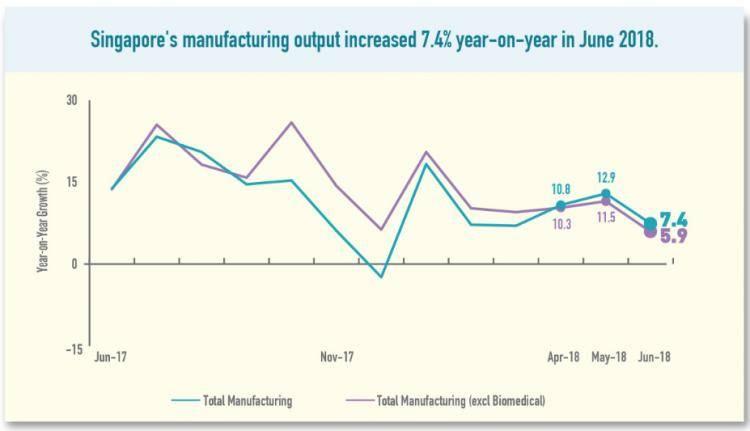 新加坡6月份制造业产值同比增加7.4%!