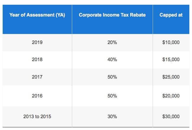 【新加坡公司注册小知识】新加坡企业所得税有多优惠,看这里:)
