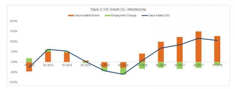 新加坡本地劳动力市场,今年上半年持续改善!